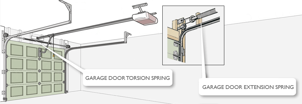Garage Door Spring Repair | 24 Hours Garage Doors